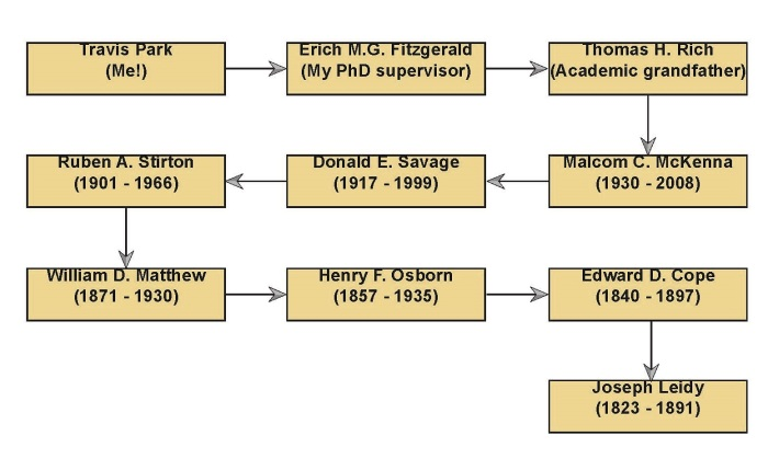 My academic ancestry. No pressure there then!